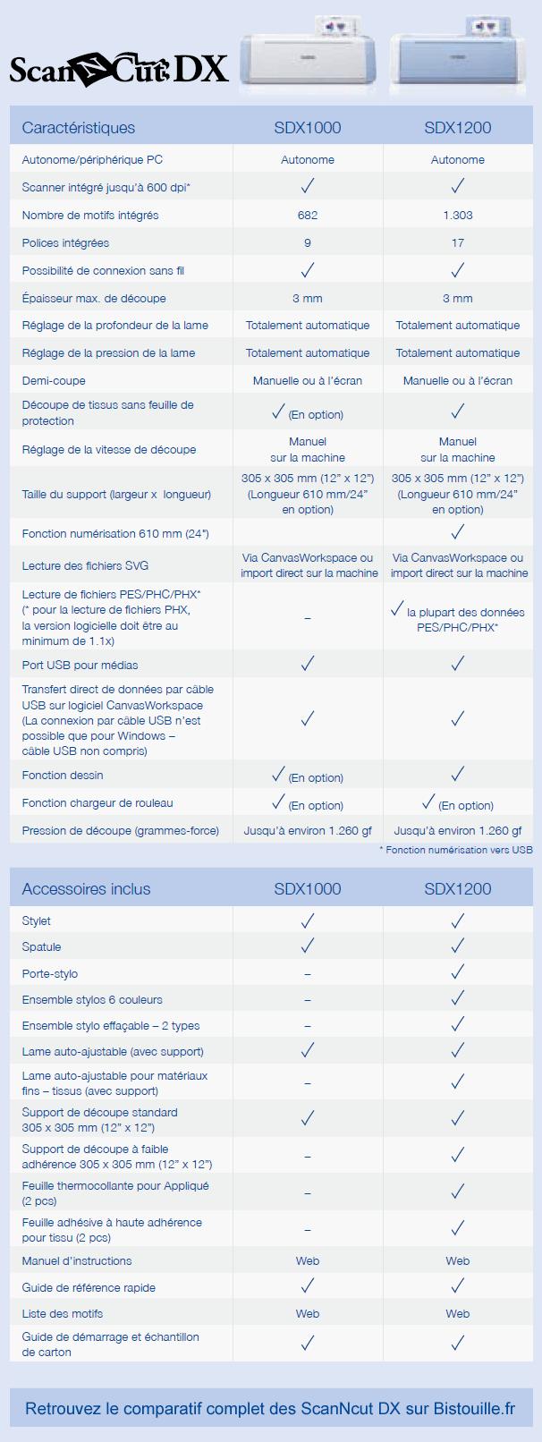 comparatif scanncut sdx1000 sdx1200 différences
