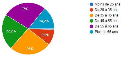 sondage machines découpe age utilisateur