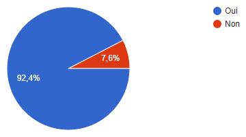 sondage machines découpe nombre d'utilisateurs dans le foyer