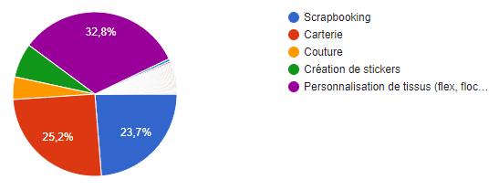 sondage machines découpe utilisation principale scrapbooking personnalisation tissus carterie stickers
