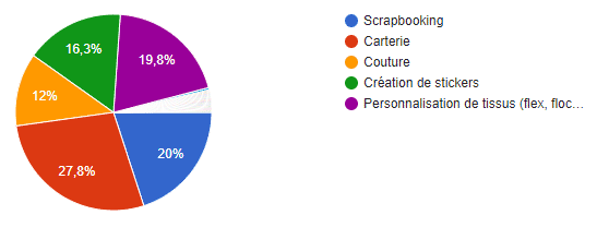 sondage machines découpe utilisation secondaire scrapbooking personnalisation tissus carterie stickers